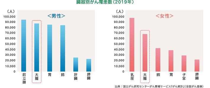 臓器別がん罹患数(2016年)
