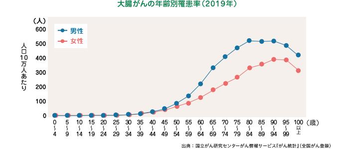 大腸がんの年齢別罹患率(2016年)